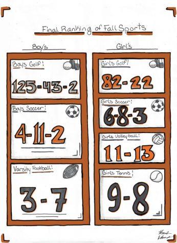 Final Ranking of Fall Sports