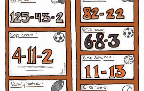 Final Ranking of Fall Sports