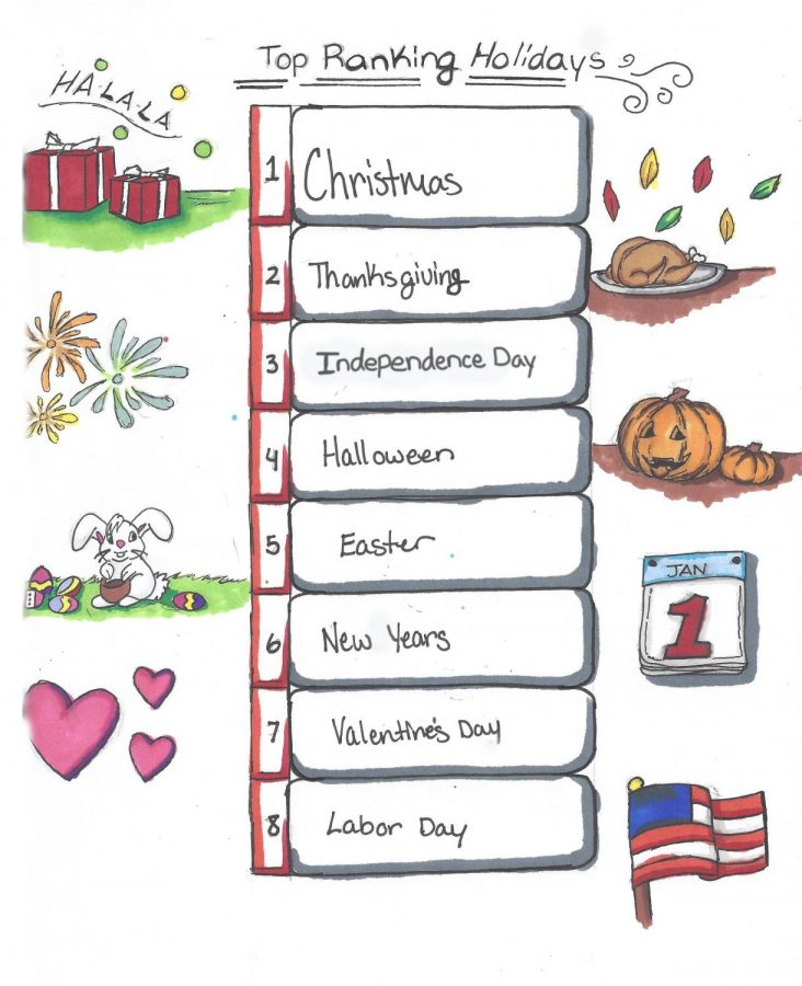 Each holiday ranked on a leaderboard.