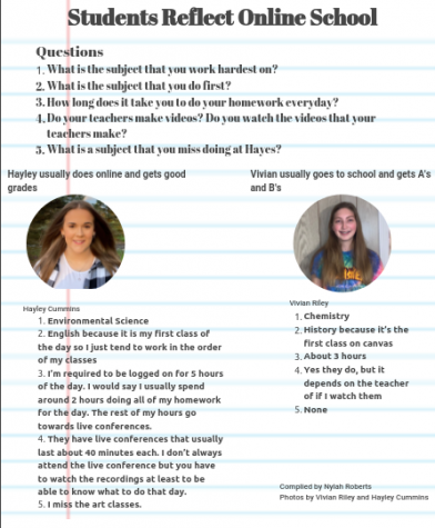 Students reflect on online school