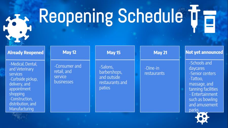 Ohio's reopening schedule