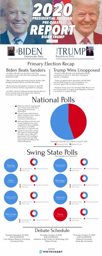trump biden infographic