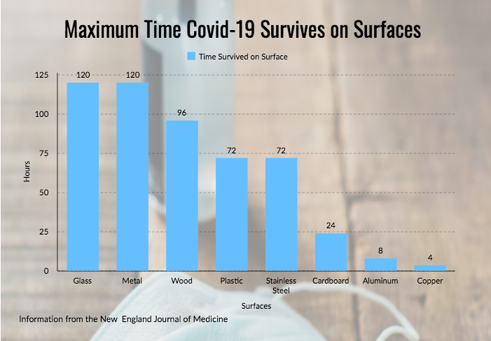 Chart - covid surface lifespan
