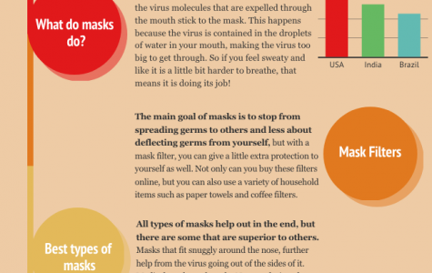 Graphic of the science behind masks