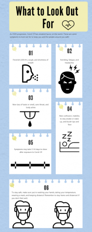 Covid-19 symptoms infographic
