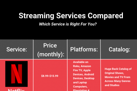 Streaming service compared: Which service is right for you and your family?