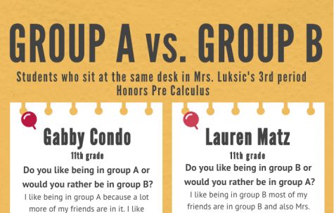 Infographic of Q&A between group A and group B students