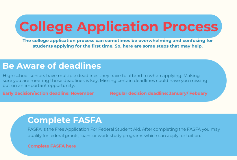 Parts of the College Application