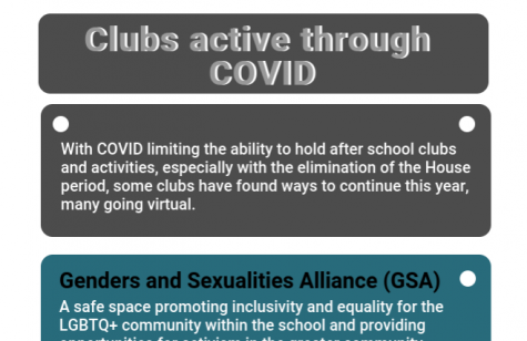 Clubs active through COVID infographic