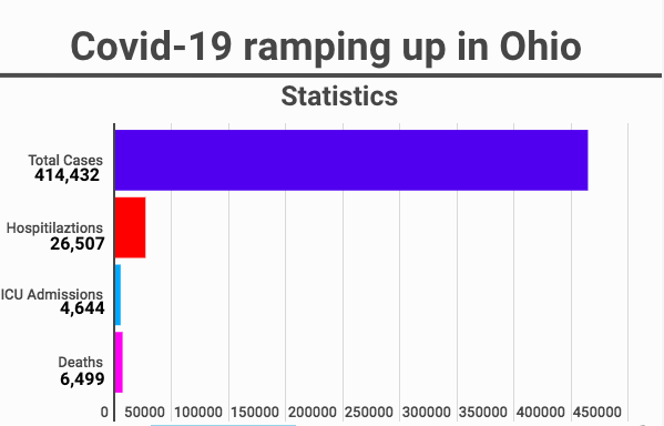 Covid-19 cases continue to spike in Ohio