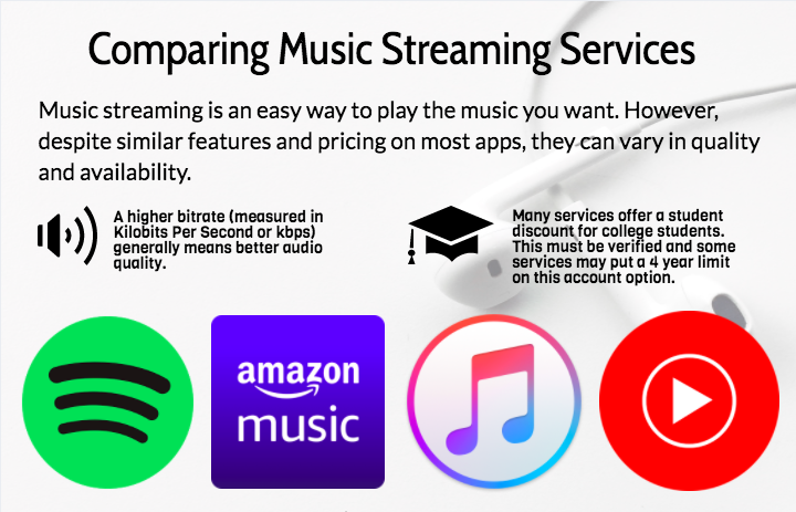 A side-by-side look at music streaming services