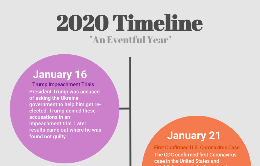 2020 Timeline: A year in review