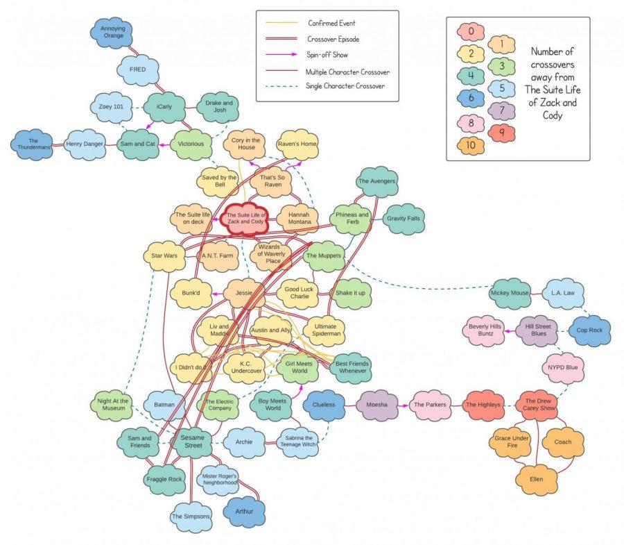 Graphic showing cross-over relationship between TV show